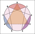 Enneagram Circle_Colors 2x2
