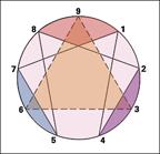 Enneagram Circle_Colors 2x2